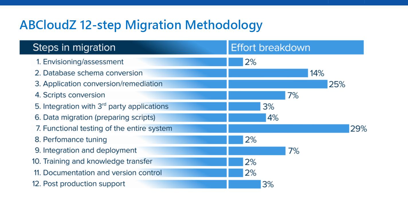 12 steps of db migration
